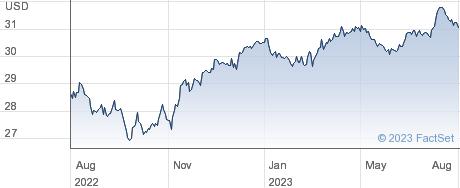 WT L EUR S USD performance chart