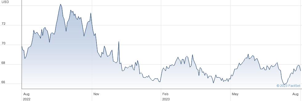 WT S EUR L USD performance chart