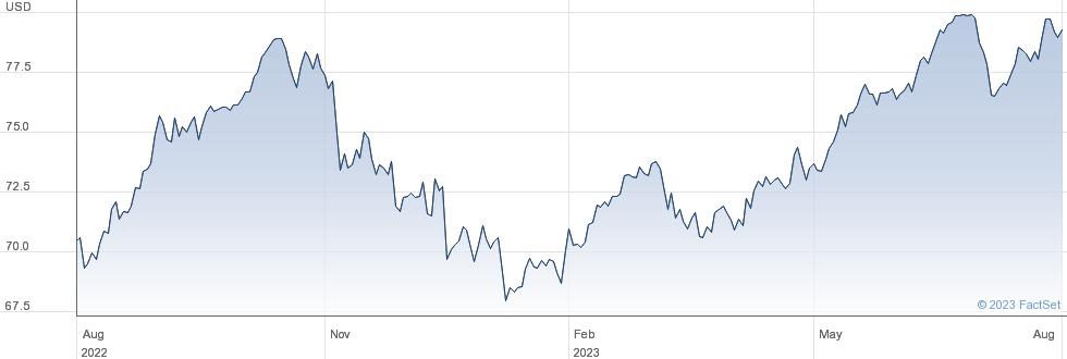 WT S JPY L USD performance chart