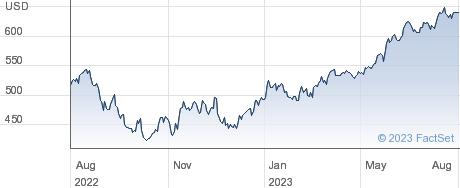 LYXOR WLD INF performance chart