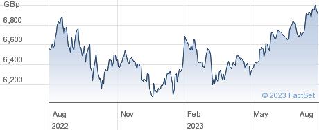 XS&P 500 SW performance chart