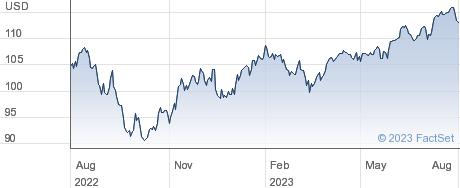 VANGUARD FTSEAW performance chart