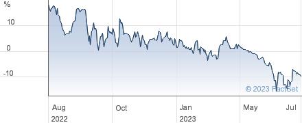 BBGI SICAV performance chart