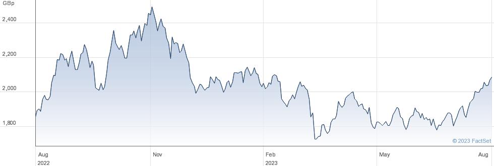 ISHR OIL & GAS performance chart