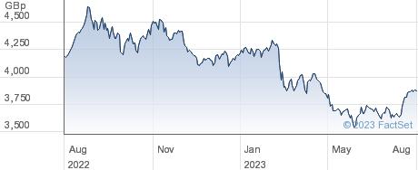 ISHR AGRIBUS performance chart