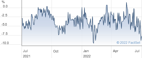 INVESCO BD IN performance chart