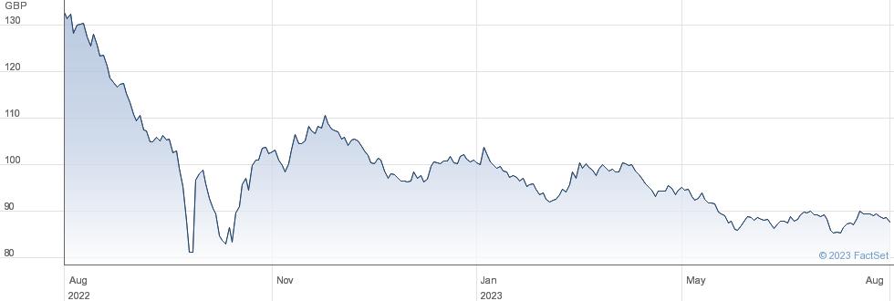 3 3/4% 52 performance chart