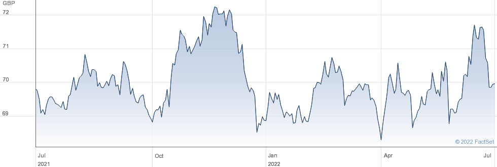 ISHR EM A L G B performance chart