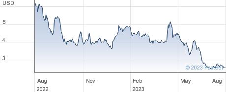 Carver Bancorp Inc performance chart
