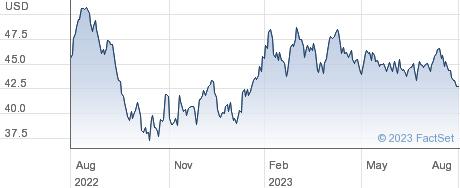 CubeSmart performance chart