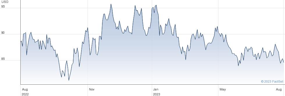 Post Holdings Inc performance chart