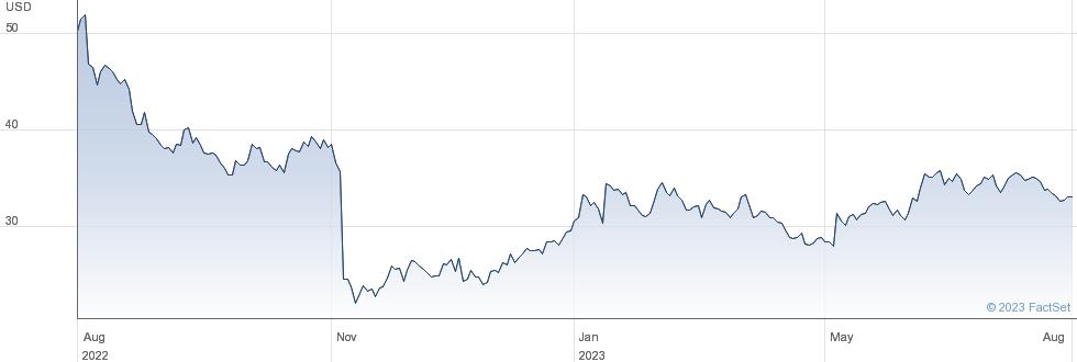 Proto Labs Inc performance chart