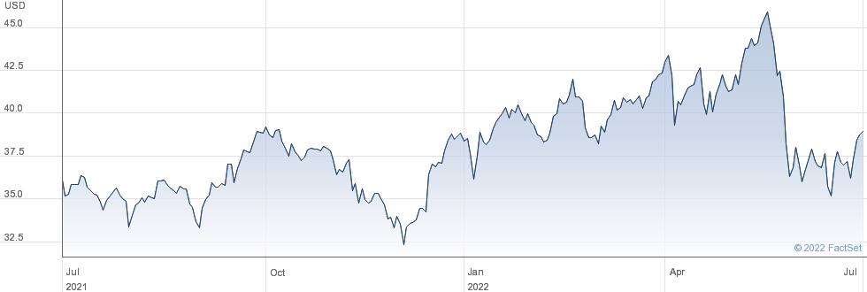 INV US MLP B performance chart