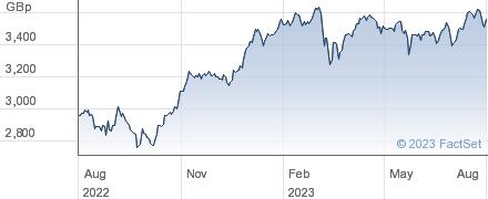 UBSETF EMVGBA performance chart