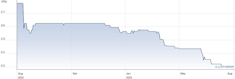 IMC EXPLORATIO. performance chart