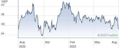 SPDR EMD LOC performance chart