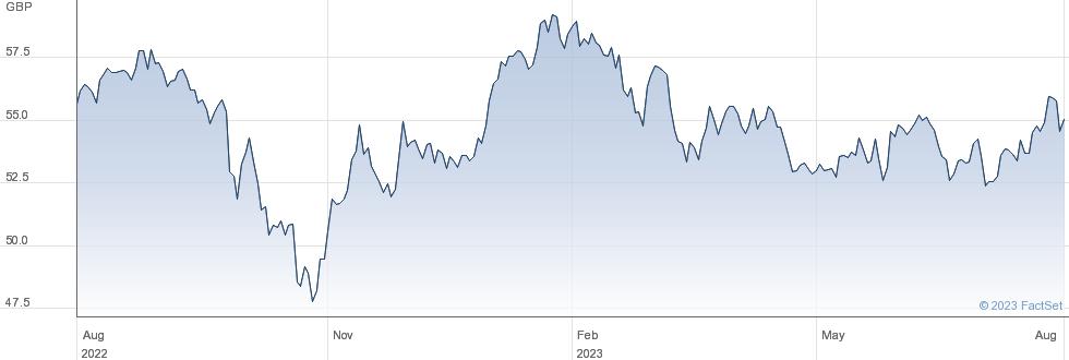 SPDR EM ASIA performance chart