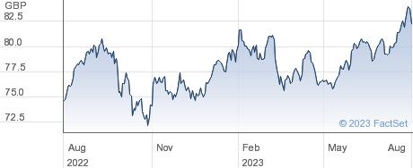 SPDR EM SC performance chart