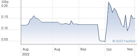 DUKEMOUNT CAPI. performance chart