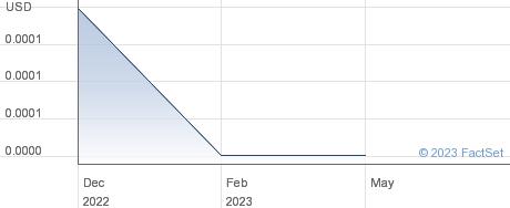 Zevotek Inc performance chart