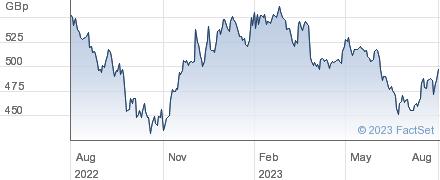 BARR (A.G.) performance chart