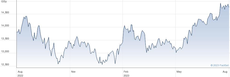 UBSETF ASRGBA performance chart