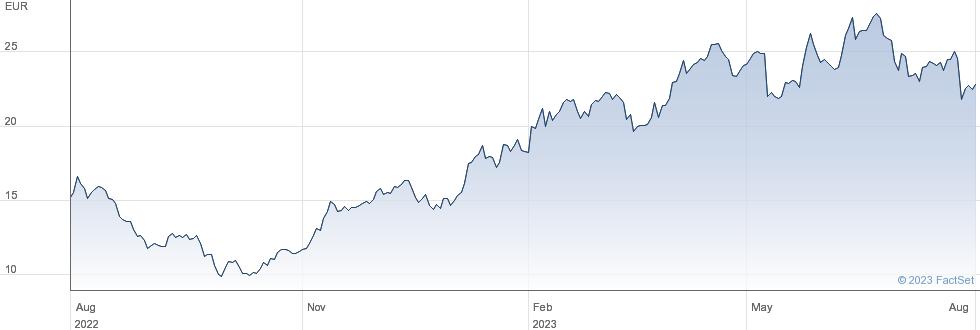 SUESS MicroTec SE performance chart