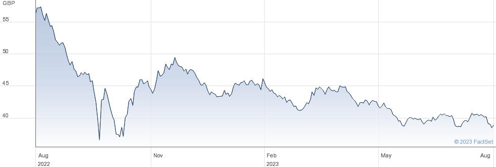 SPDR GILT 15+ performance chart