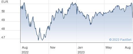 SPDR EUR HY performance chart