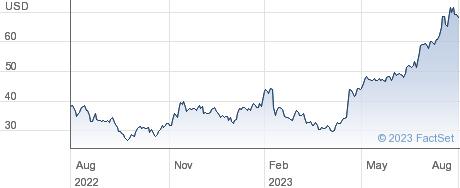 XPO Logistics Inc performance chart