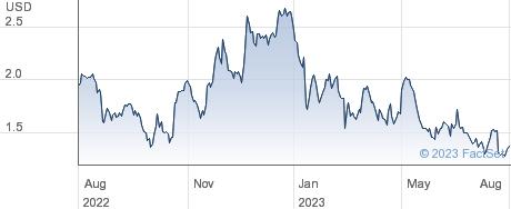 VolitionRX Ltd performance chart