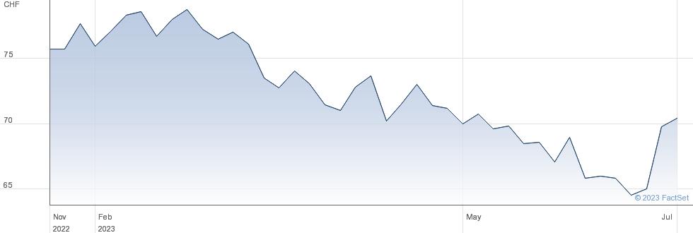 DKSH Holding AG performance chart
