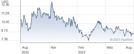 AxoGen Inc performance chart