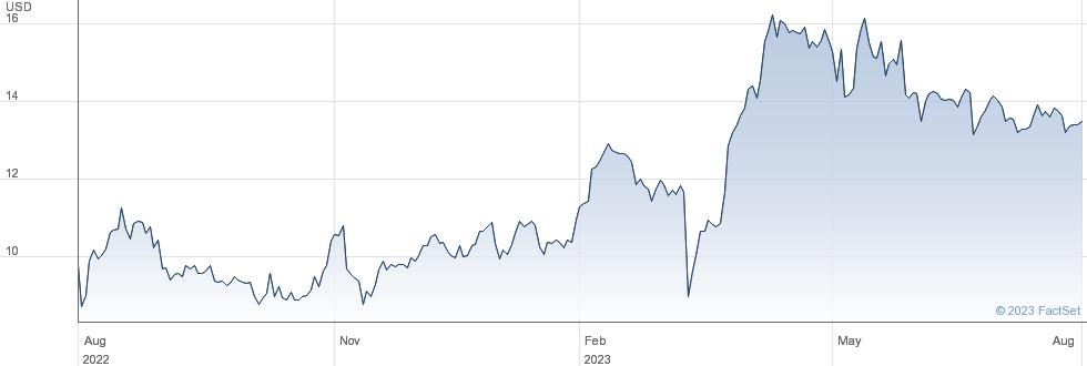Genie Energy Ltd performance chart