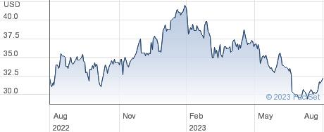 Supernus Pharmaceuticals Inc performance chart