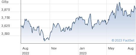 UBSETF JPNGBA performance chart