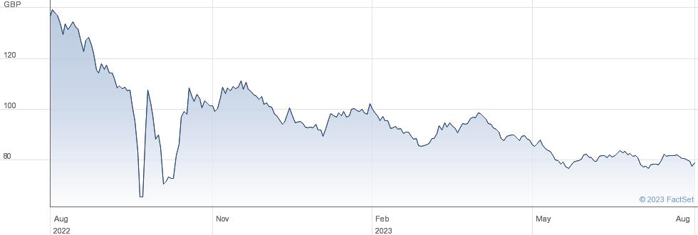 0 1/4% IL 52 performance chart