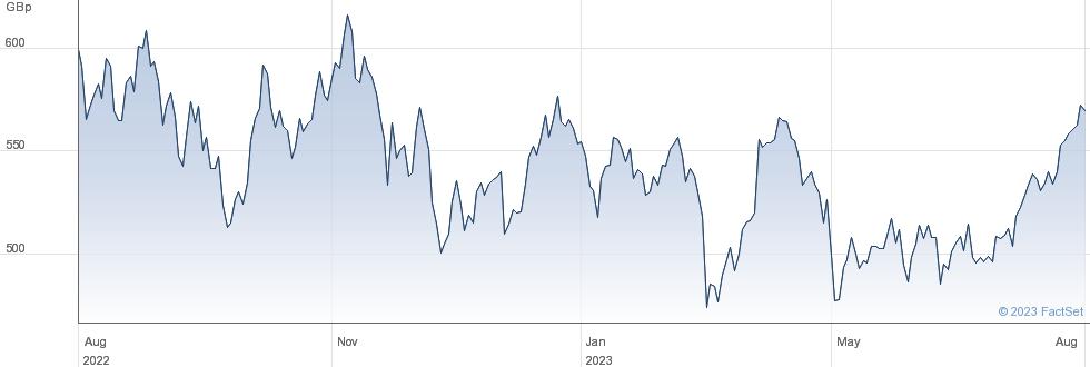 ETFS  HGD BRNT performance chart