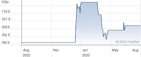 SMART(J) performance chart