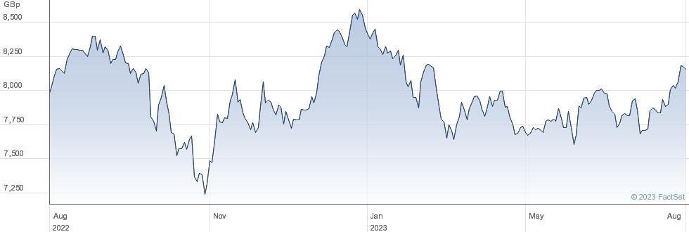 UBSETF EMMGBA performance chart