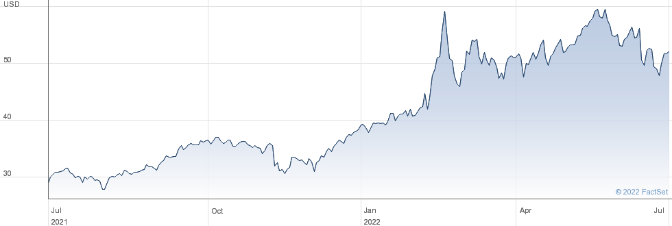 WT B.CRUDE OIL performance chart