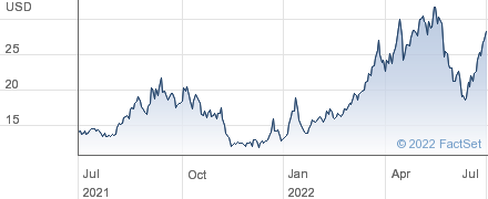 United States Natural Gas ETF performance chart