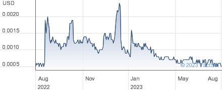 PHI Group Inc performance chart