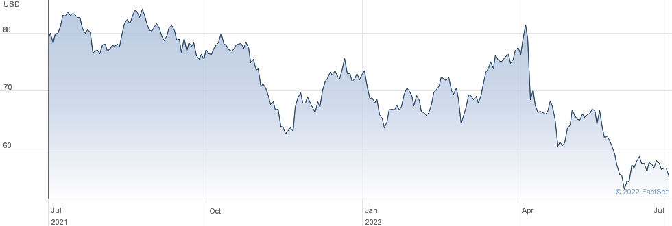 Globus Medical Inc performance chart
