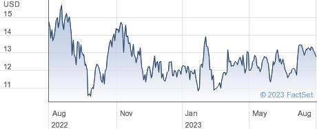 US Silica Holdings Inc performance chart