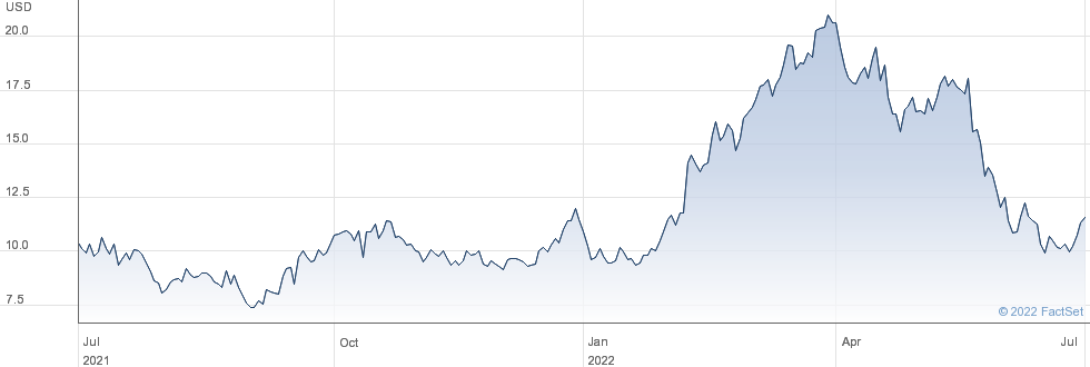 U.S. Silica Holdings Inc performance chart