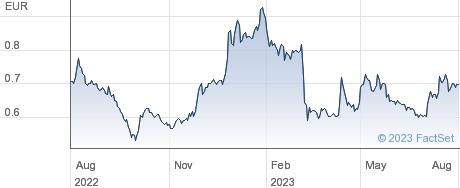 Verimatrix SA performance chart