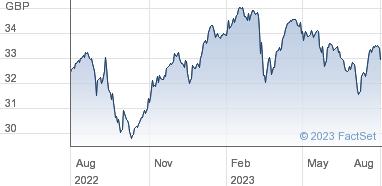 Vanguard Funds plc Share Price (VUKE) FTSE 100 UCITS ETF GBP   VUKE