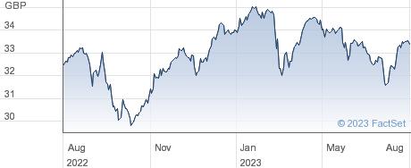 VANGUARDFTSE100 performance chart
