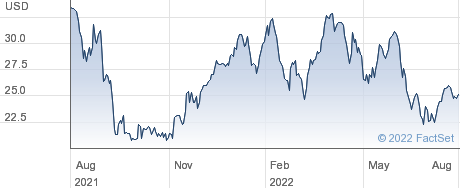 Fortescue Metals Group Ltd performance chart